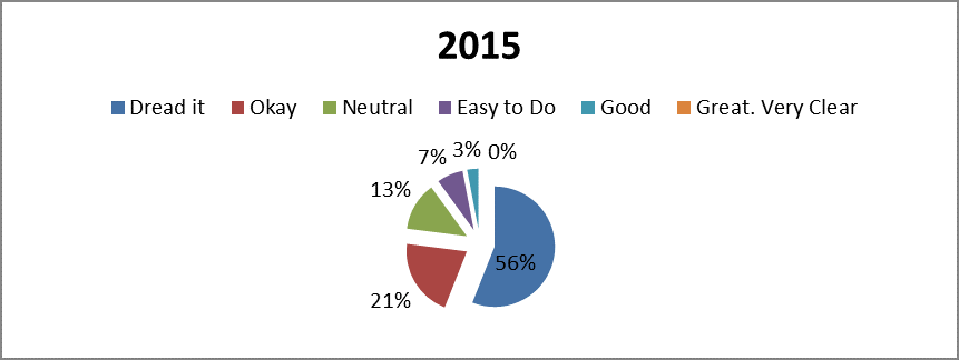 Anne Foley Pie Chart 2015 final.png